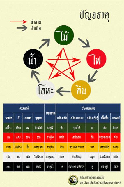 ทฤษฎีปัญจธาตุทั้งห้าในตำราแพทย์แผนจีน